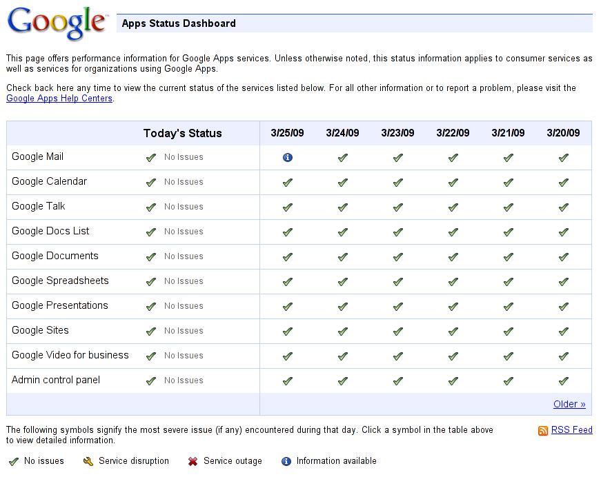 Pantallazo del Google Apps Status para hoy